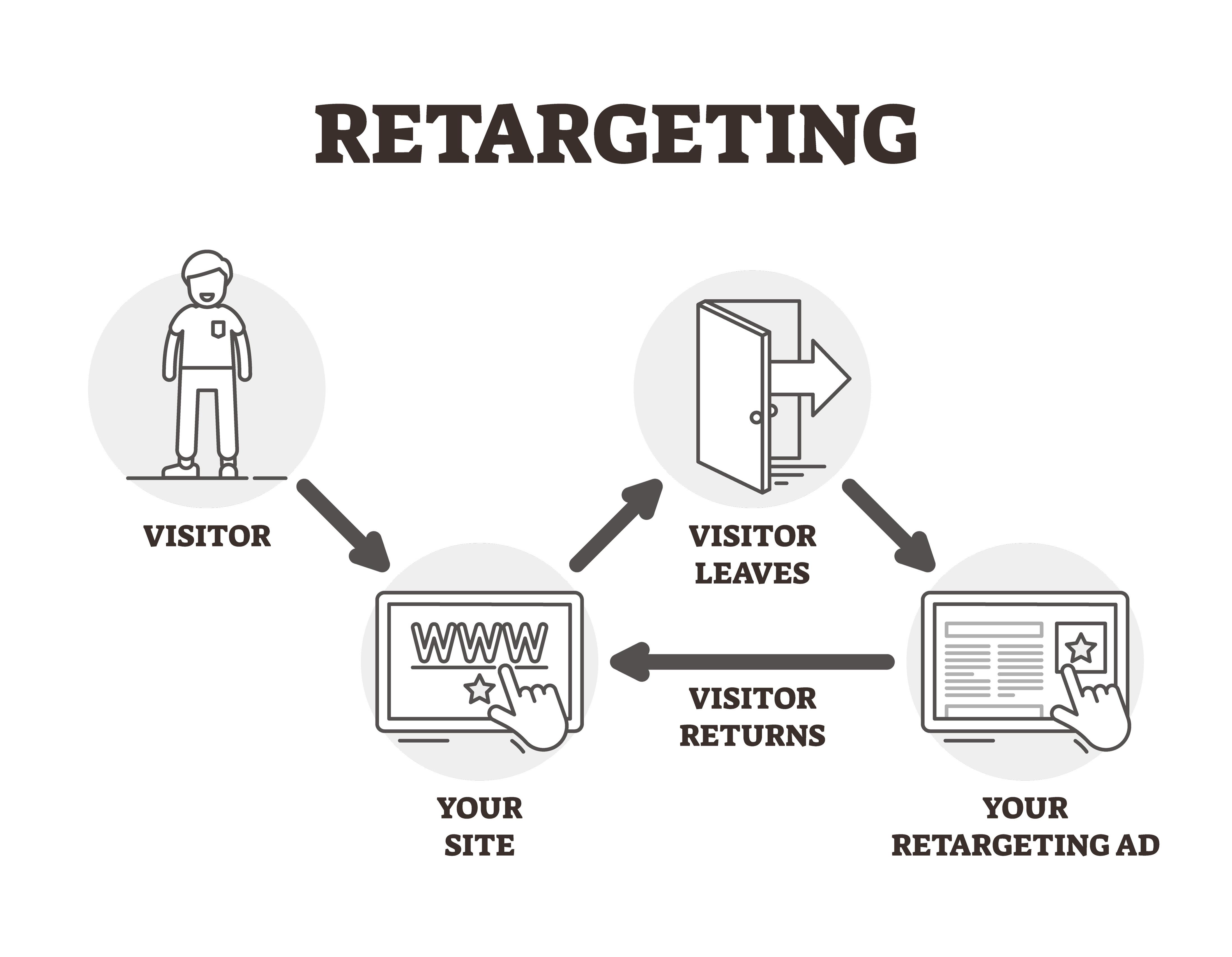 Facebook Retargeting digital ad agency nj local seo