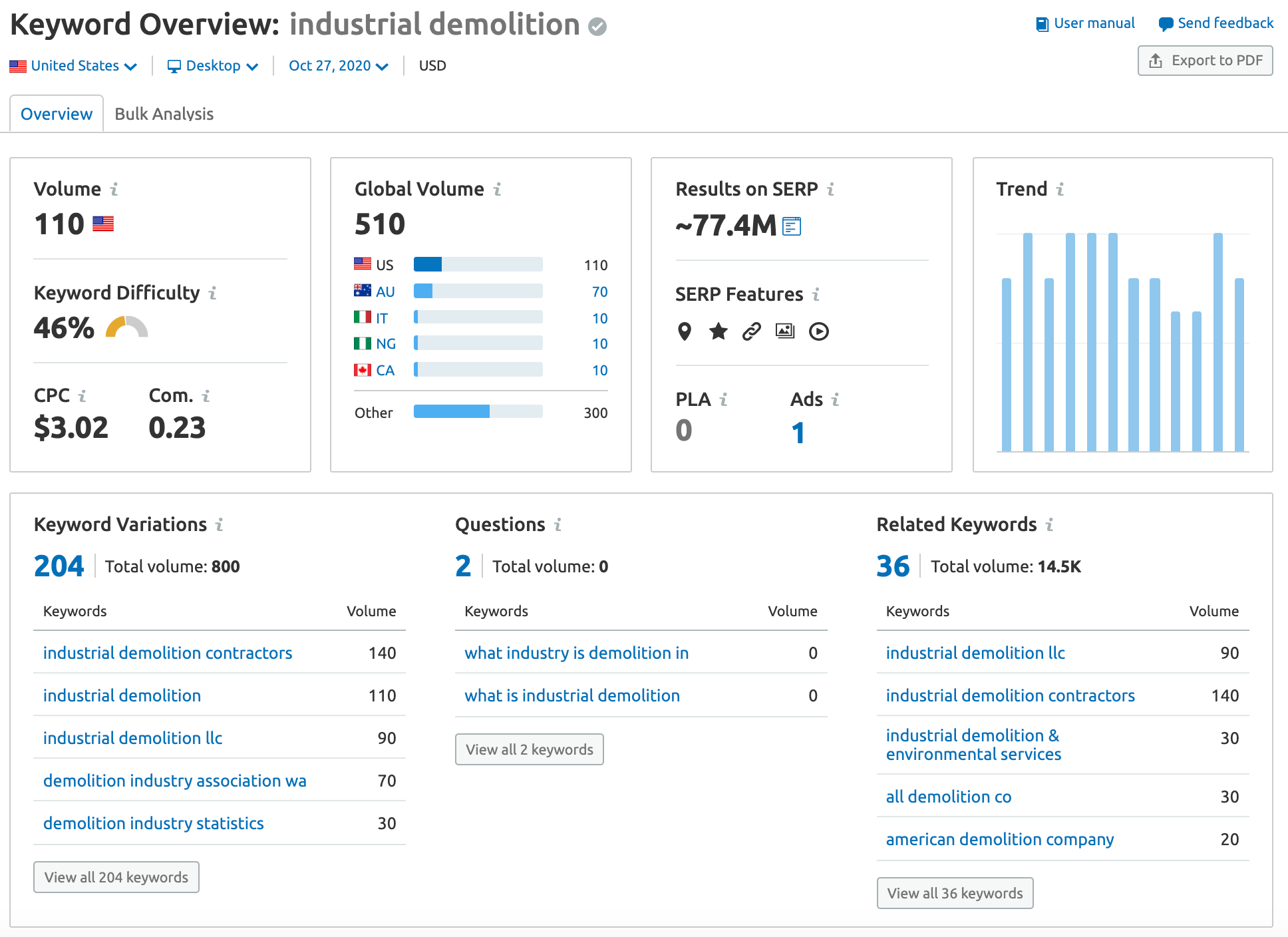 Industrial demolition keyword research SEO